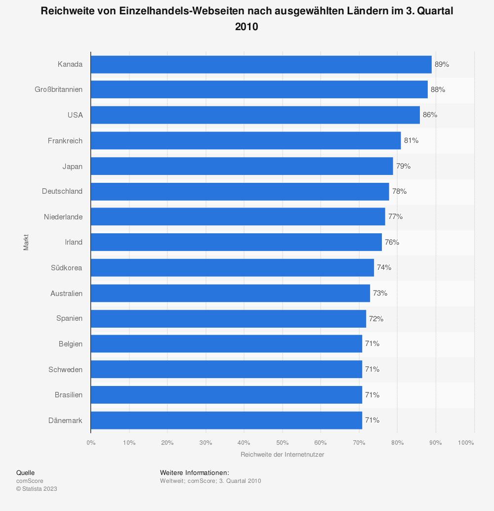 Statistik: Reichweite von Einzelhandels-Webseiten nach ausgewählten Ländern im 3. Quartal 2010 | Statista
