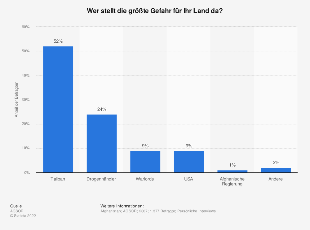 Statistik: Wer stellt die größte Gefahr für Ihr Land da? | Statista