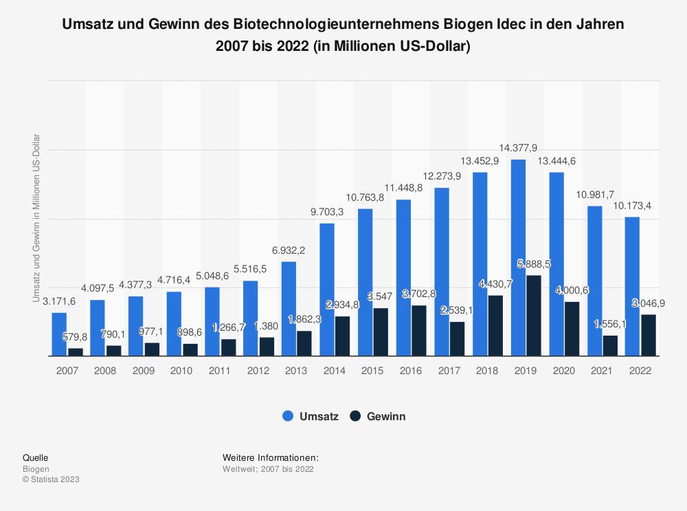 Statistik: Umsatz und Gewinn des Biotechnologieunternehmens Biogen Idec in den Jahren 2007 bis 2019 (in Millionen US-Dollar) | Statista