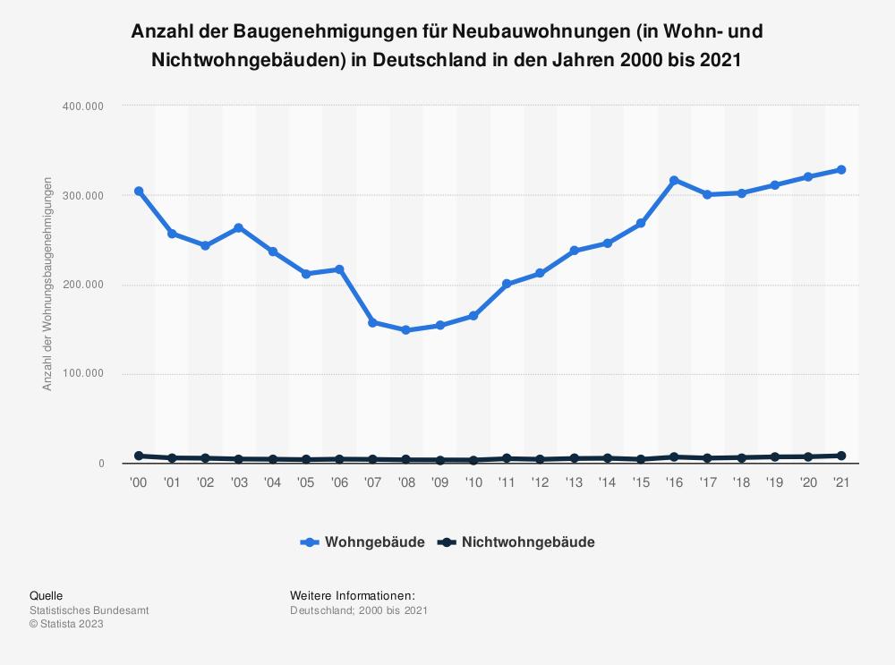 Statistik: Anzahl der Baugenehmigungen für Neubauwohnungen (in Wohn- und Nichtwohngebäuden) in Deutschland in den Jahren 2000 bis 2019 | Statista