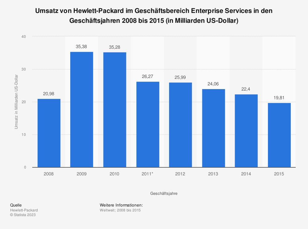 Statistik: Umsatz von Hewlett-Packard im Geschäftsbereich Enterprise Services in den Geschäftsjahren 2008 bis 2015 (in Milliarden US-Dollar) | Statista