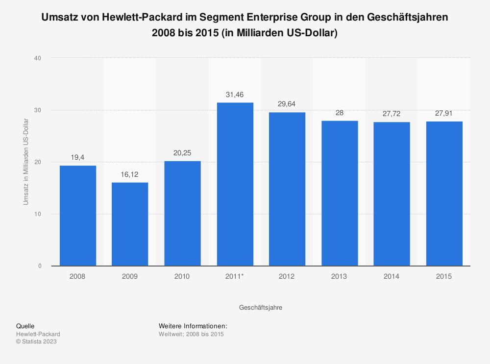 Statistik: Umsatz von Hewlett-Packard im Segment Enterprise Group in den Geschäftsjahren 2008 bis 2015 (in Milliarden US-Dollar) | Statista