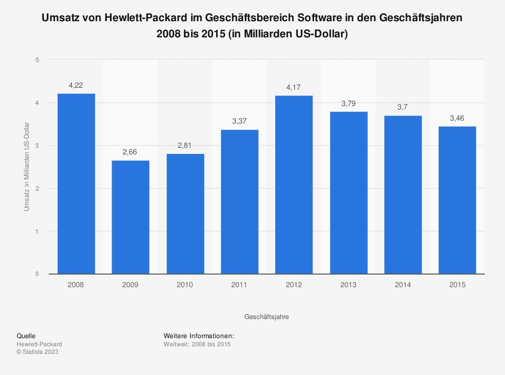 Statistik: Umsatz von Hewlett-Packard im Geschäftsbereich Software in den Geschäftsjahren 2008 bis 2015 (in Milliarden US-Dollar) | Statista