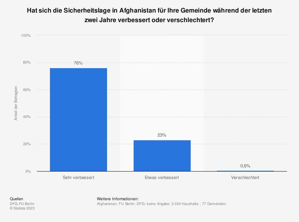 Statistik: Hat sich die Sicherheitslage in Afghanistan für Ihre Gemeinde während der letzten zwei Jahre verbessert oder verschlechtert? | Statista