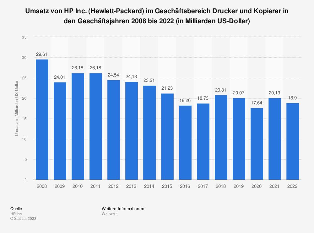 Statistik: Umsatz von HP Inc. (Hewlett-Packard) im Geschäftsbereich Drucker und Kopierer in den Geschäftsjahren 2008 bis 2019 (in Milliarden US-Dollar) | Statista