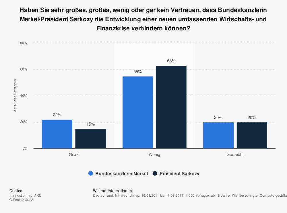 Statistik: Haben Sie sehr großes, großes, wenig oder gar kein Vertrauen, dass Bundeskanzlerin Merkel/Präsident Sarkozy die Entwicklung einer neuen umfassenden Wirtschafts- und Finanzkrise verhindern können? | Statista