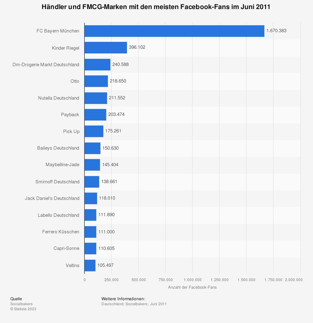 Statistik: Händler und FMCG-Marken mit den meisten Facebook-Fans im Juni 2011 | Statista