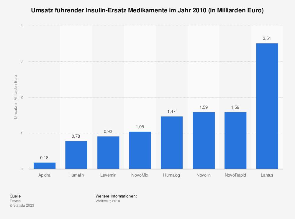 Statistik: Umsatz führender Insulin-Ersatz Medikamente im Jahr 2010 (in Milliarden Euro) | Statista