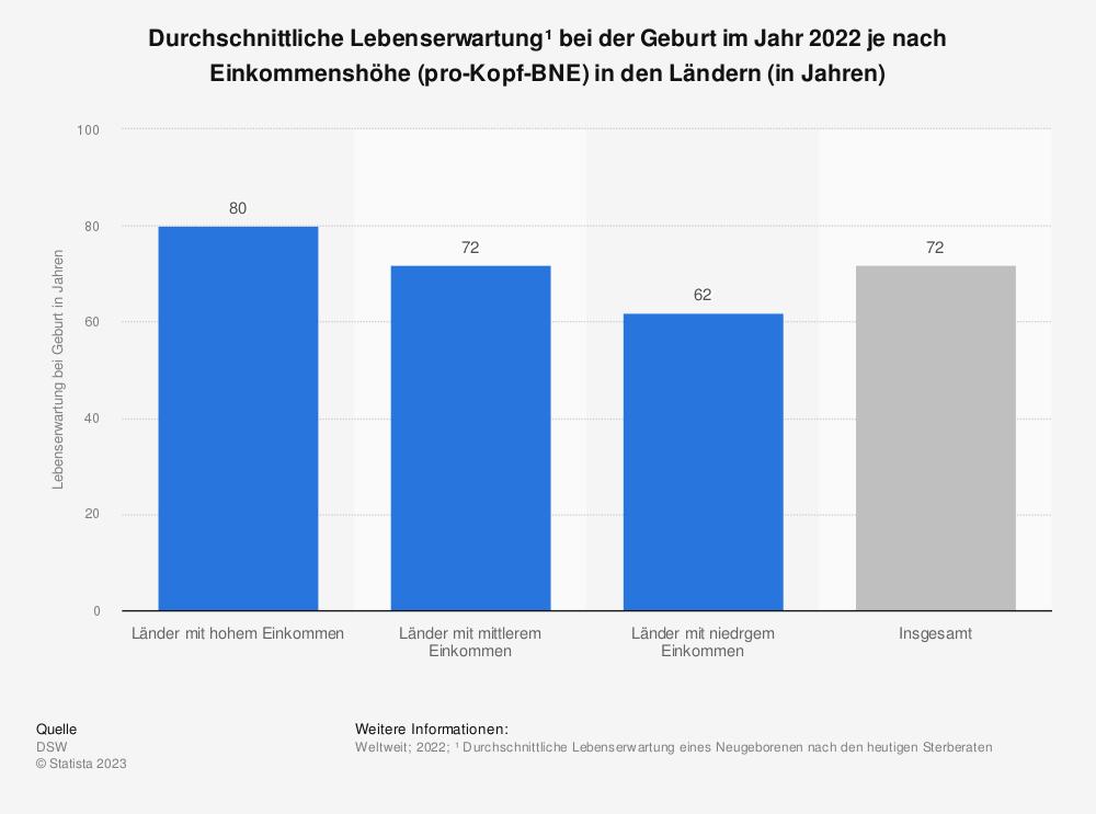 Statistik: Durchschnittliche Lebenserwartung* in Industrie- und Entwicklungsländern** bei der Geburt im Jahr 2018 nach Geschlecht (in Jahren) | Statista