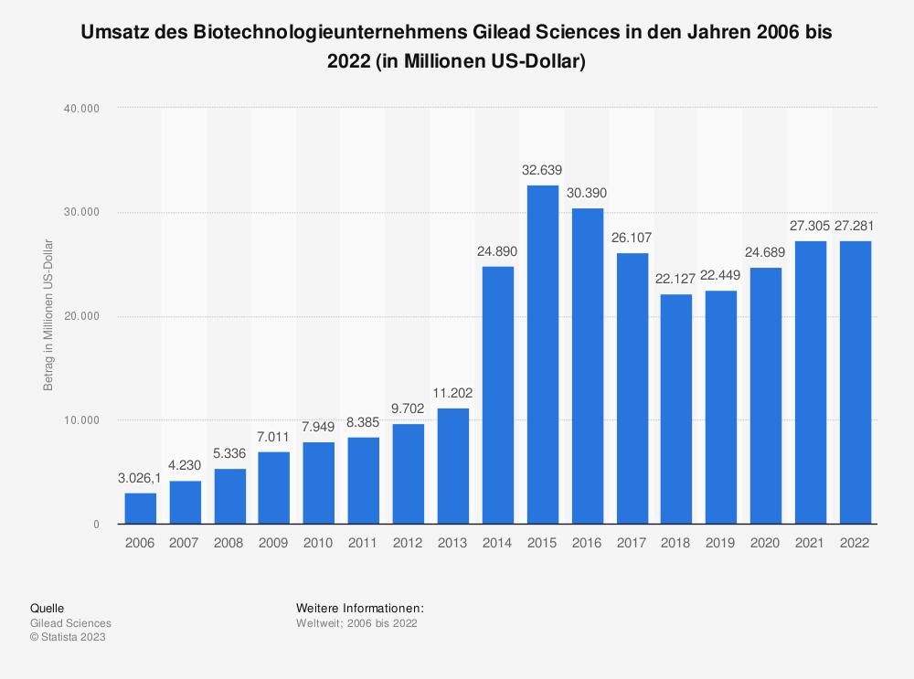 Statistik: Umsatz und Gewinn des Biotechnologieunternehmens Gilead Sciences in den Jahren 2006 bis 2018 (in Millionen US-Dollar) | Statista
