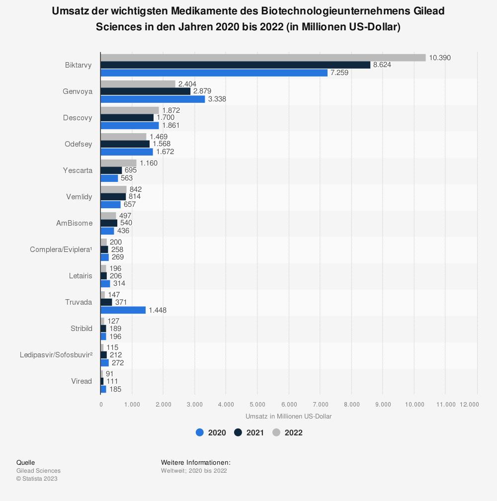Statistik: Umsatz der wichtigsten Medikamente des Biotechnologieunternehmens Gilead Sciences in den Jahren 2016 bis 2018 (in Millionen US-Dollar) | Statista