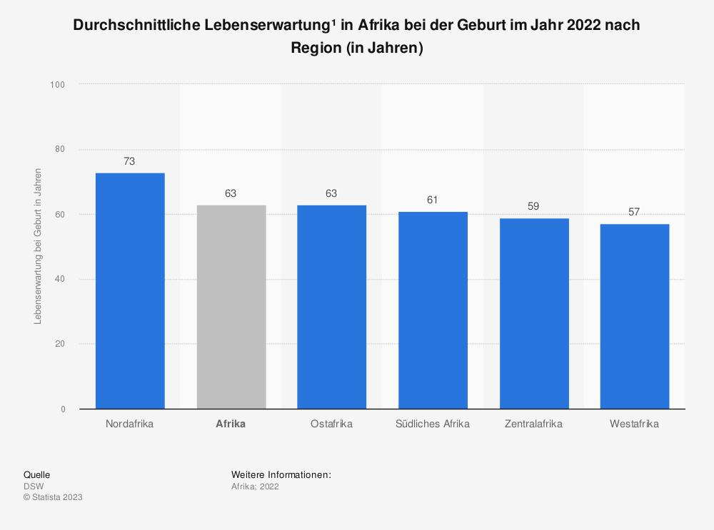Statistik: Durchschnittliche Lebenserwartung* in Afrika bei der Geburt im Jahr 2019 nach Geschlecht und Region (in Jahren) | Statista