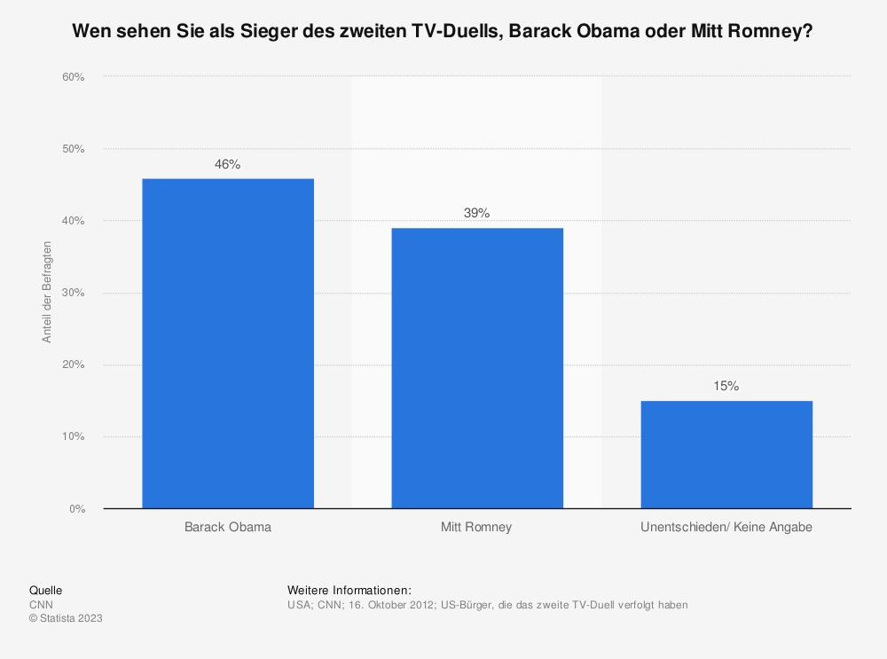 Statistik: Wen sehen Sie als Sieger des zweiten TV-Duells, Barack Obama oder Mitt Romney? | Statista