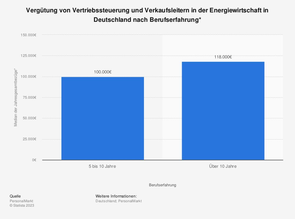 Statistik: Vergütung von Vertriebssteuerung und Verkaufsleitern in der Energiewirtschaft in Deutschland nach Berufserfahrung* | Statista