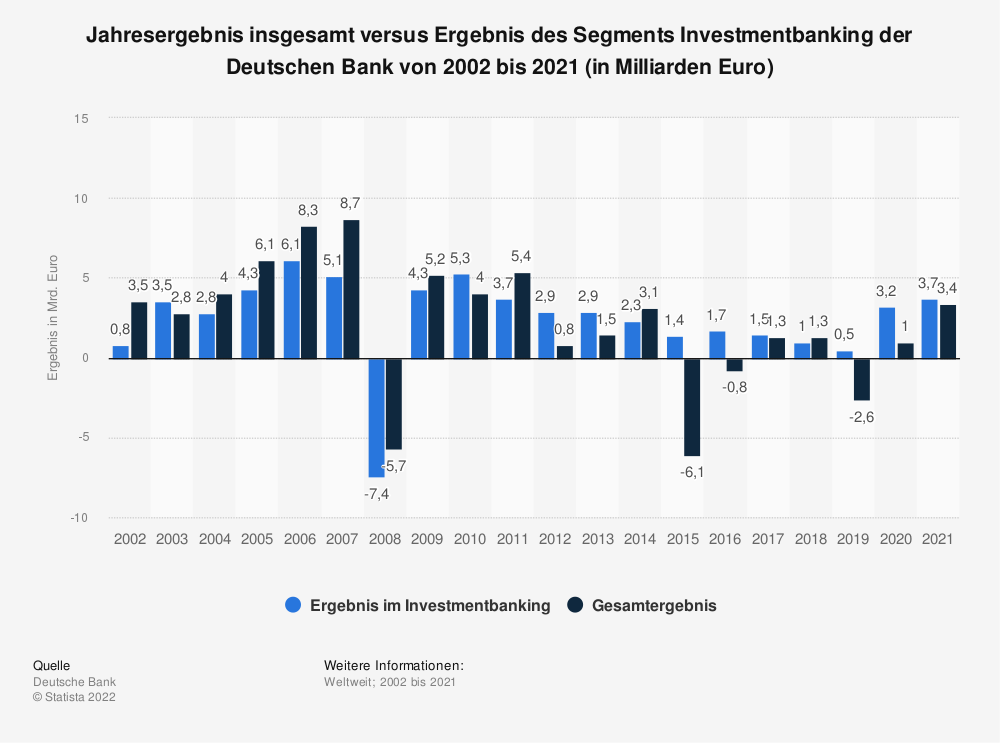 Statistik: Jahresergebnis insgesamt versus Ergebnis des Segments Investmentbanking der Deutschen Bank von 2002 bis 2019 (in Milliarden Euro) | Statista