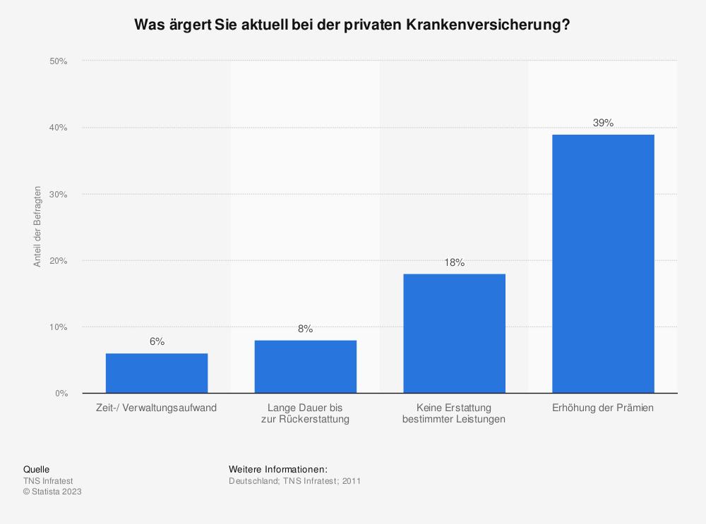 Statistik: Was ärgert Sie aktuell bei der privaten Krankenversicherung? | Statista