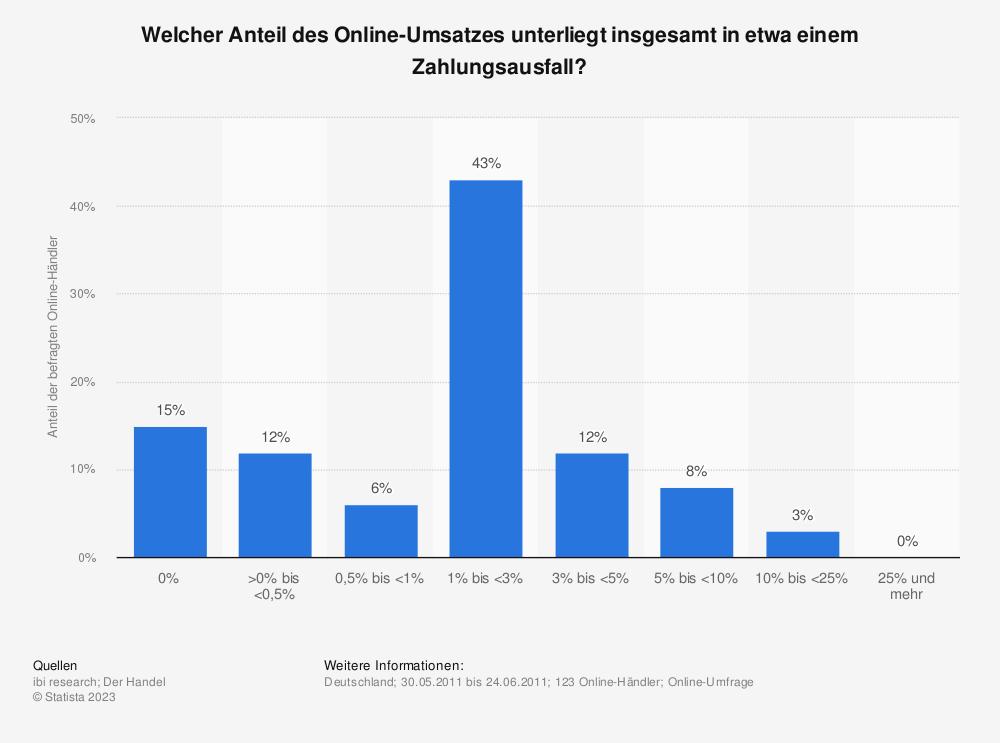 Statistik: Welcher Anteil des Online-Umsatzes unterliegt insgesamt in etwa einem Zahlungsausfall? | Statista