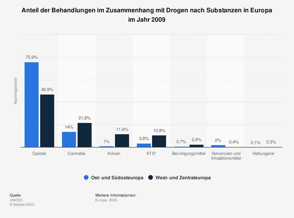 Statistik: Anteil der Behandlungen im Zusammenhang mit Drogen nach Substanzen in Europa im Jahr 2009  | Statista