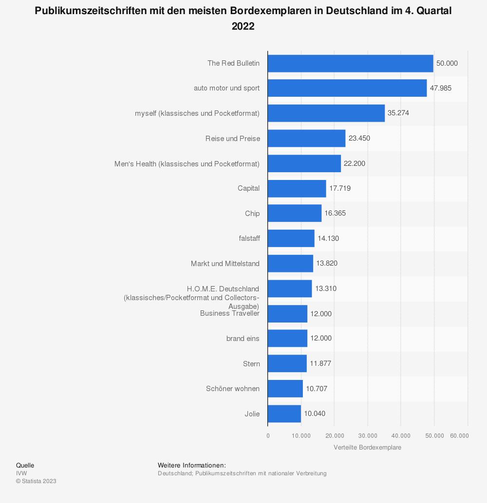 Statistik: Publikumszeitschriften mit den meisten Bordexemplaren in Deutschland im 1. Quartal 2019 | Statista