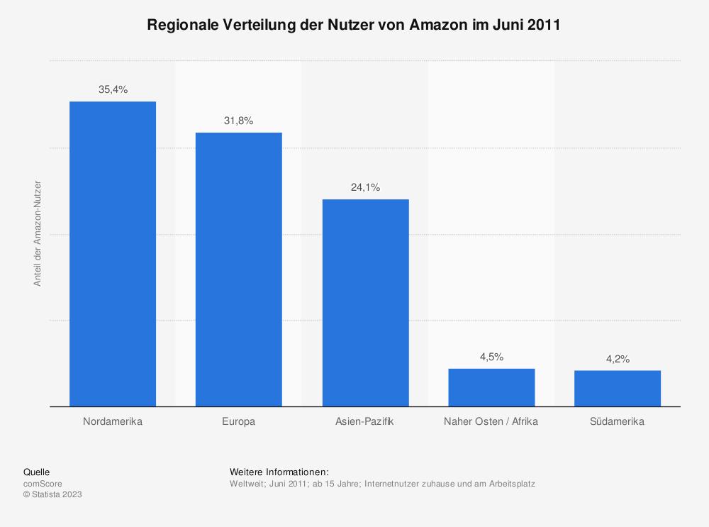 Statistik: Regionale Verteilung der Nutzer von Amazon im Juni 2011 | Statista