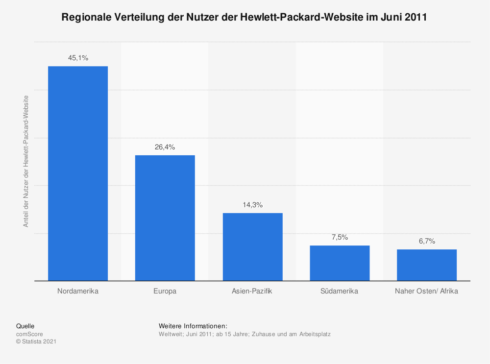 Statistik: Regionale Verteilung der Nutzer der Hewlett-Packard-Website im Juni 2011 | Statista