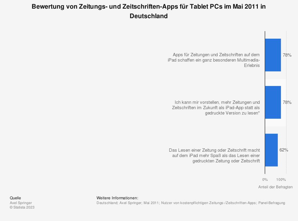 Statistik: Bewertung von Zeitungs- und Zeitschriften-Apps für Tablet PCs im Mai 2011 in Deutschland | Statista
