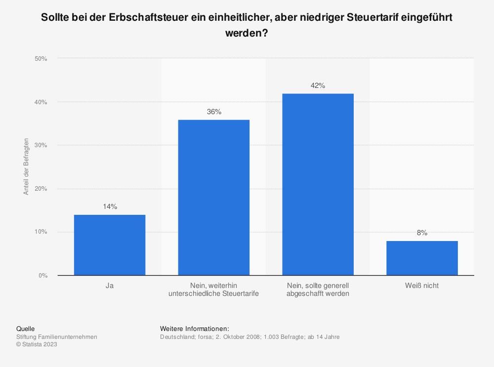Statistik: Sollte bei der Erbschaftsteuer ein einheitlicher, aber niedriger Steuertarif eingeführt werden? | Statista