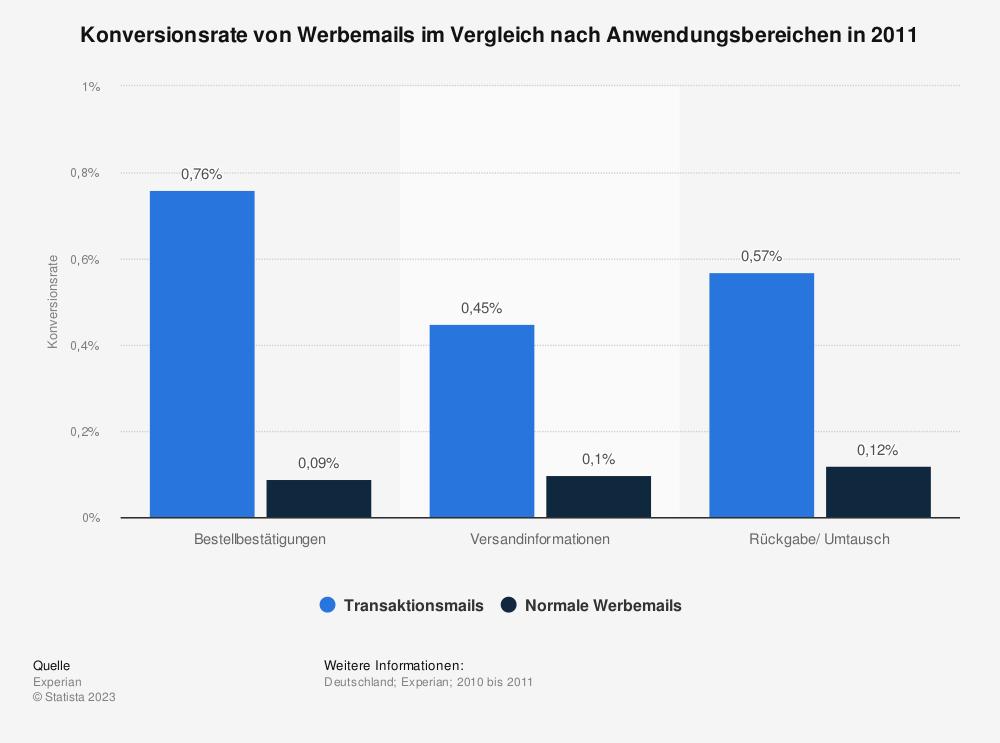 Statistik: Konversionsrate von Werbemails im Vergleich nach Anwendungsbereichen in 2011 | Statista
