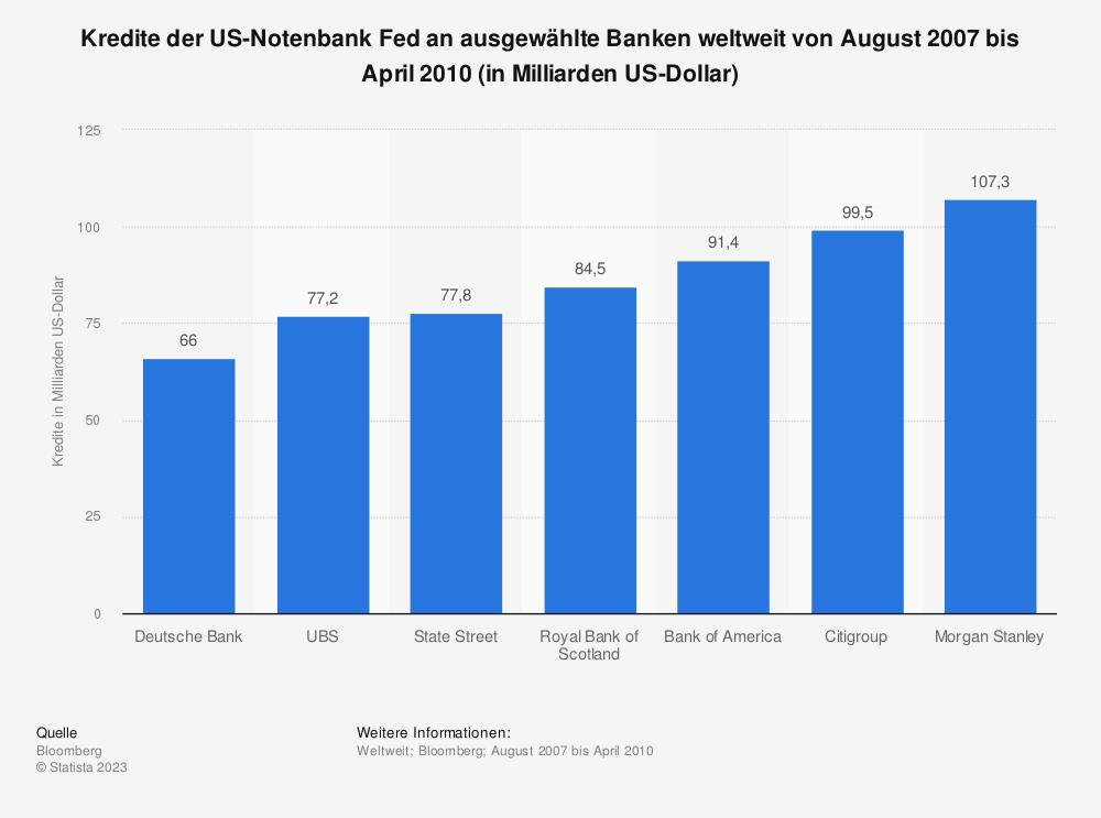 Statistik: Kredite der US-Notenbank Fed an ausgewählte Banken weltweit von August 2007 bis April 2010 (in Milliarden US-Dollar) | Statista