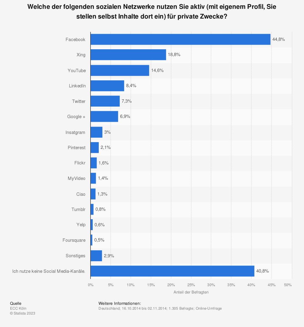Statistik: Welche der folgenden sozialen Netzwerke nutzen Sie aktiv (mit eigenem Profil, Sie stellen selbst Inhalte dort ein) für private Zwecke? | Statista