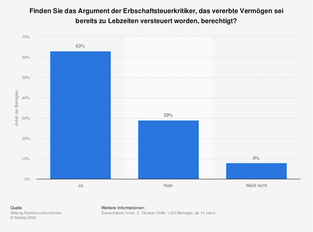Statistik: Finden Sie das Argument der Erbschaftsteuerkritiker, das vererbte Vermögen sei bereits zu Lebzeiten versteuert worden, berechtigt? | Statista