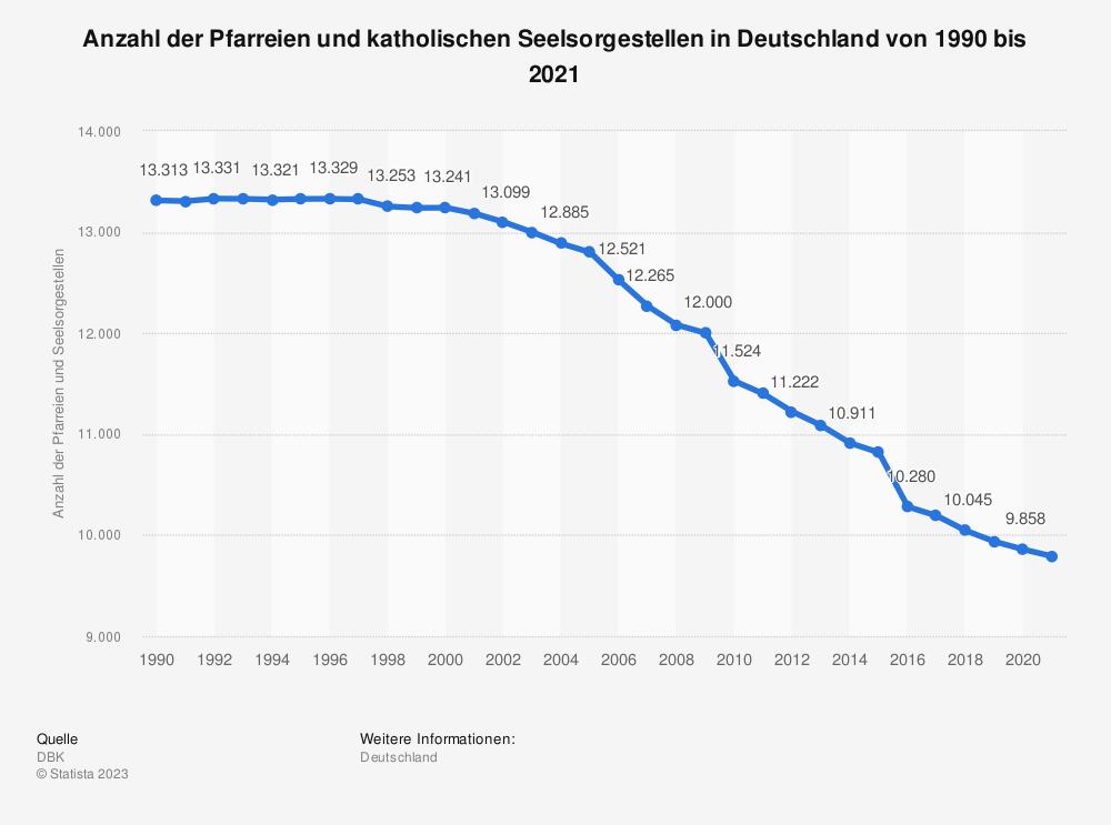 Statistik: Anzahl der Pfarreien und katholischen Seelsorgestellen in Deutschland von 1992 bis 2017 | Statista