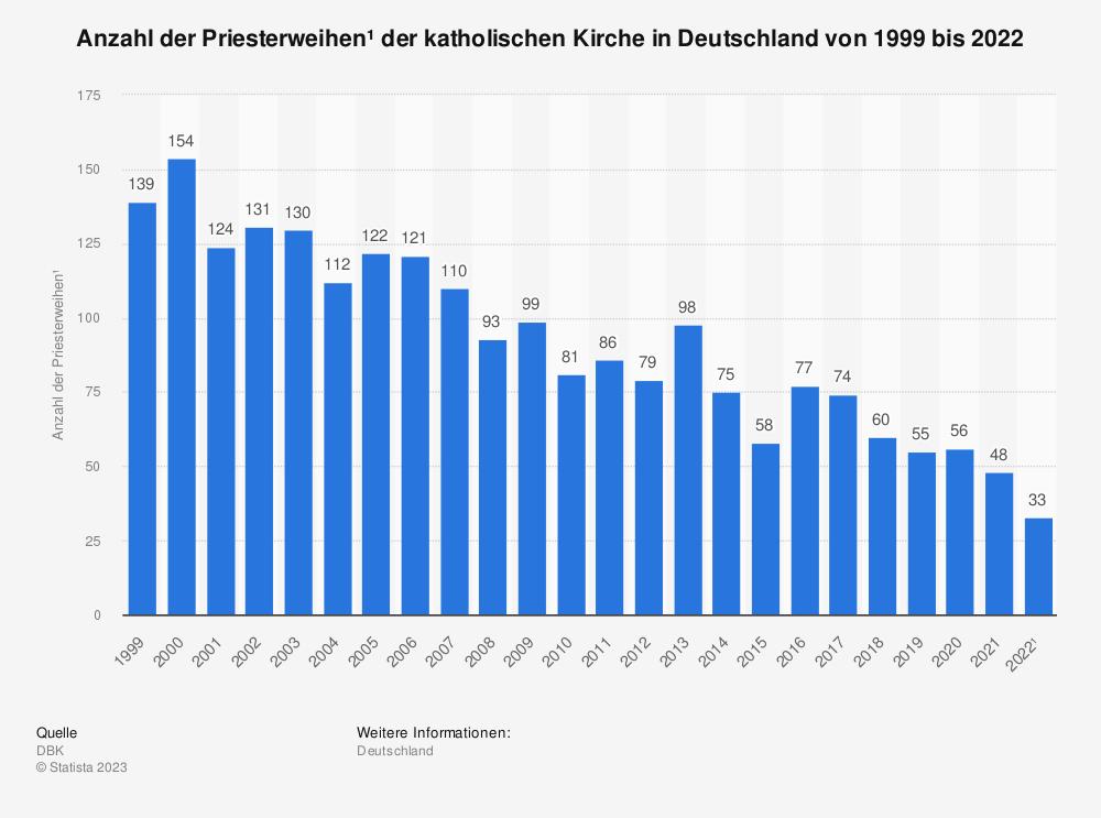 Statistik: Anzahl der Priesterweihen* der katholischen Kirche in Deutschland von 1999 bis 2017 | Statista