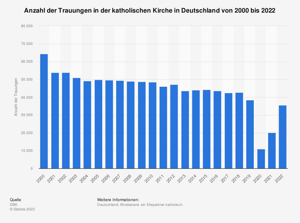 Statistik: Anzahl der Trauungen in der katholischen Kirche* in Deutschland von 2007 bis 2017 | Statista