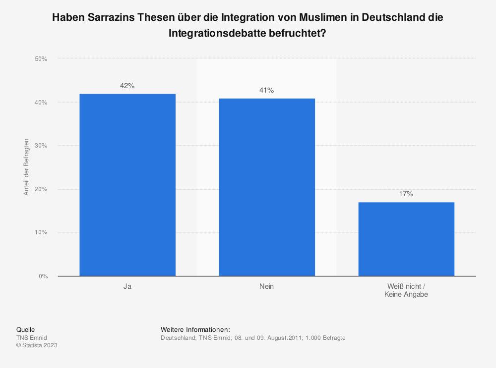 Statistik: Haben Sarrazins Thesen über die Integration von Muslimen in Deutschland die Integrationsdebatte befruchtet?   Statista