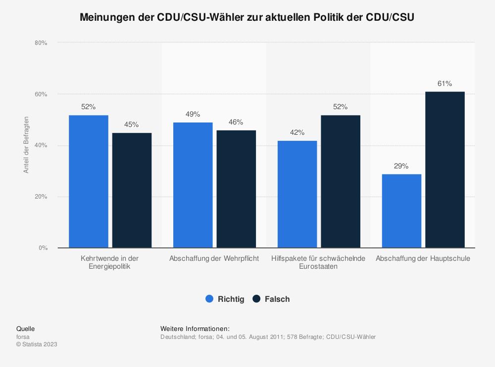 Statistik: Meinungen der CDU/CSU-Wähler zur aktuellen Politik der CDU/CSU | Statista