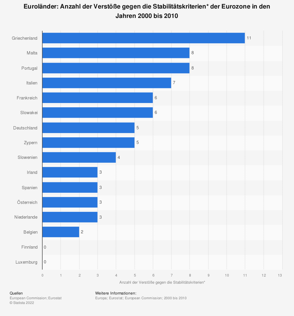 Statistik: Euroländer: Anzahl der Verstöße gegen die Stabilitätskriterien* der Eurozone in den Jahren 2000 bis 2010 | Statista