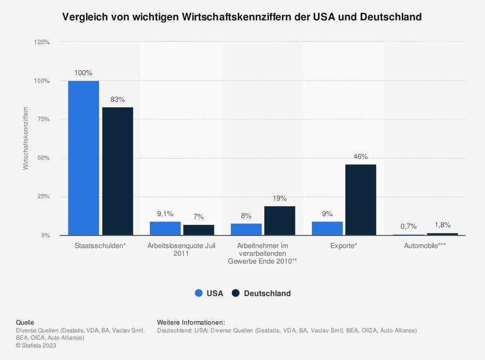 Statistik: Vergleich von wichtigen Wirtschaftskennziffern der USA und Deutschland | Statista