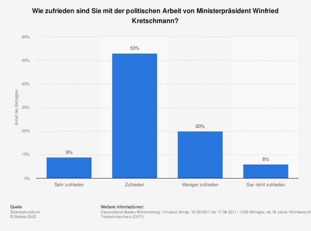 Statistik: Wie zufrieden sind Sie mit der politischen Arbeit von Ministerpräsident Winfried Kretschmann? | Statista