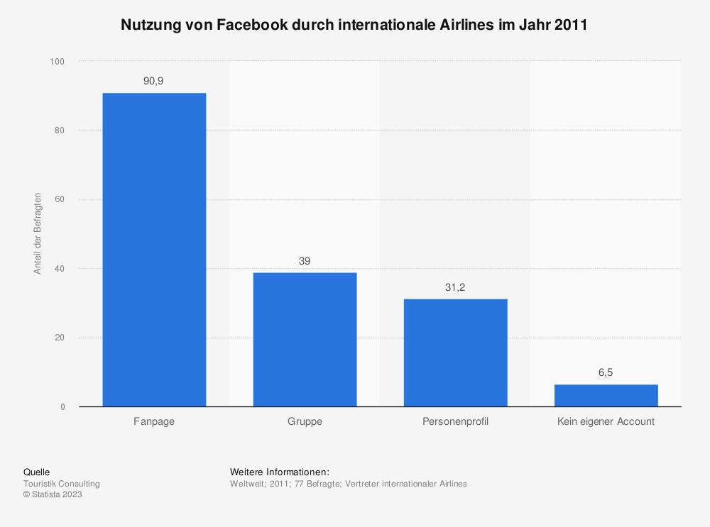 Statistik: Nutzung von Facebook durch internationale Airlines im Jahr 2011 | Statista