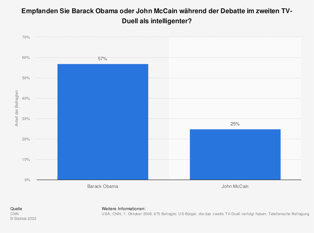 Statistik: Empfanden Sie Barack Obama oder John McCain während der Debatte im zweiten TV-Duell als intelligenter? | Statista