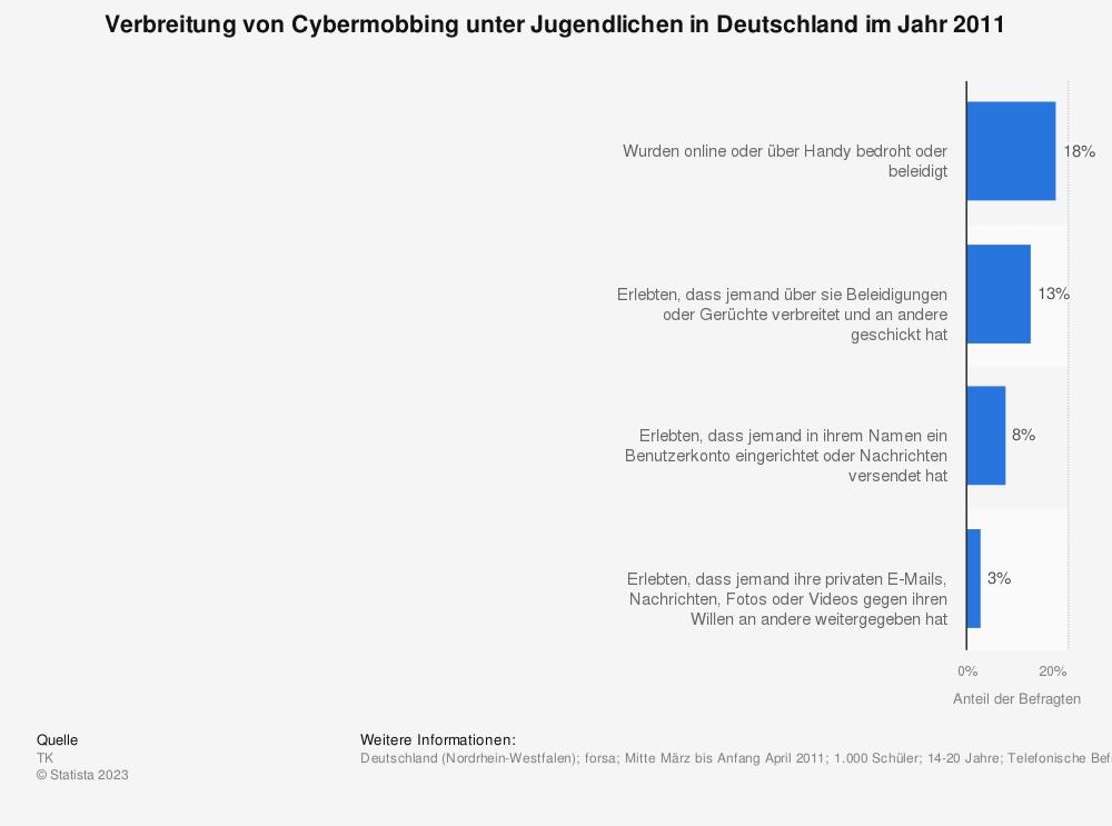 Statistik: Verbreitung von Cybermobbing unter Jugendlichen in Deutschland im Jahr 2011 | Statista