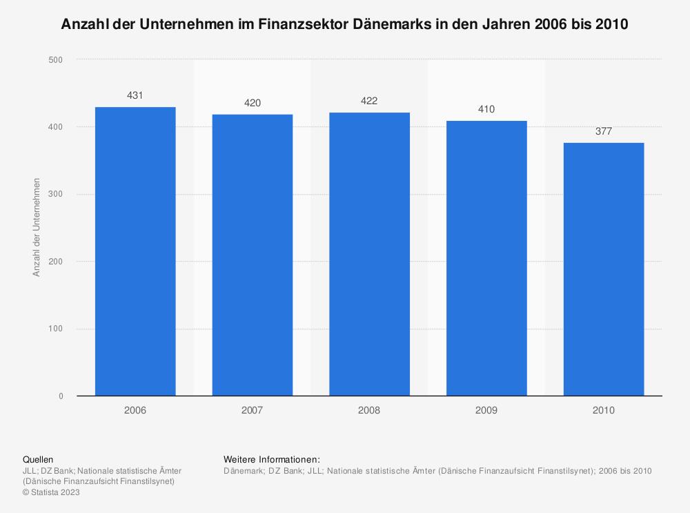 Statistik: Anzahl der Unternehmen im Finanzsektor Dänemarks in den Jahren 2006 bis 2010 | Statista