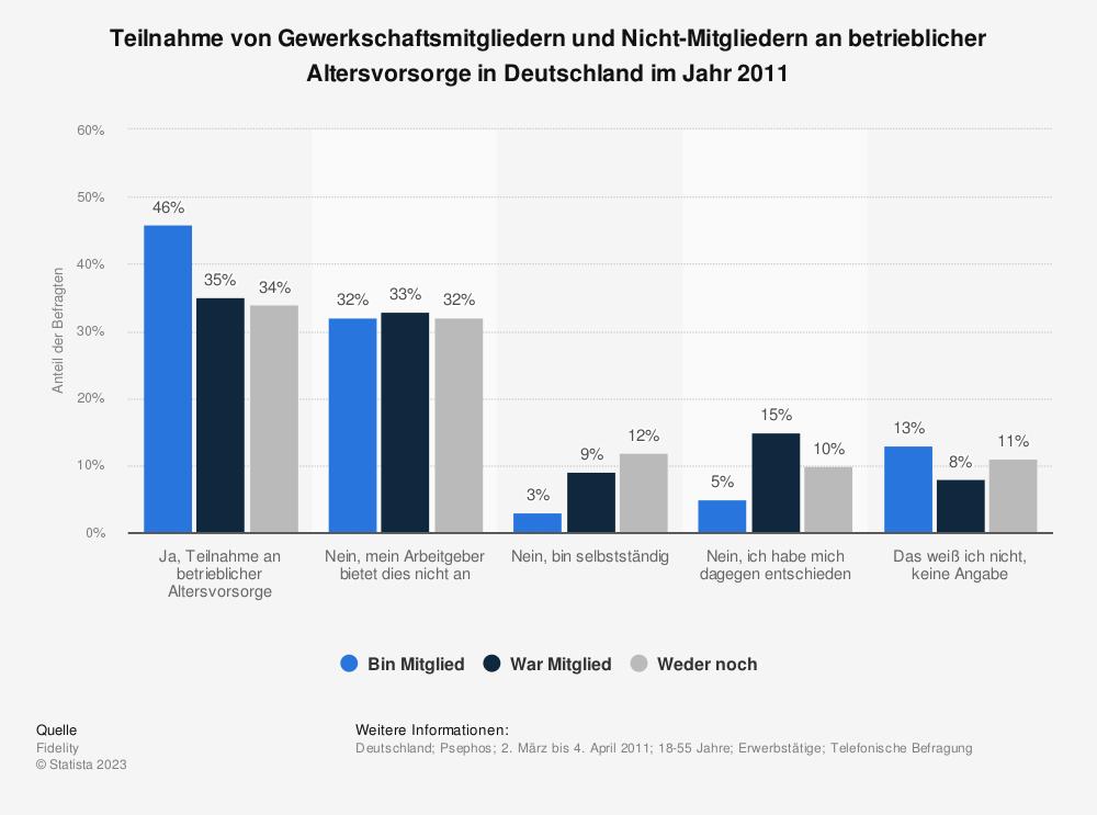 Statistik: Teilnahme von Gewerkschaftsmitgliedern und Nicht-Mitgliedern an betrieblicher Altersvorsorge in Deutschland im Jahr 2011   Statista