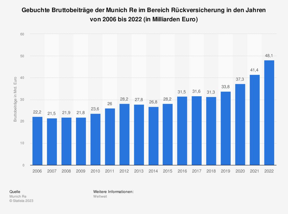 Statistik: Gebuchte Bruttobeiträge der Munich Re im Bereich Rückversicherung in den Jahren von 2006 bis 2017 (in Milliarden Euro) | Statista