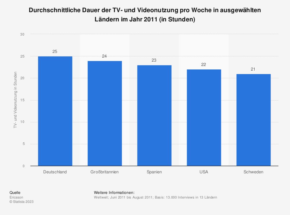 Statistik: Durchschnittliche Dauer der TV- und Videonutzung pro Woche in ausgewählten Ländern im Jahr 2011 (in Stunden) | Statista
