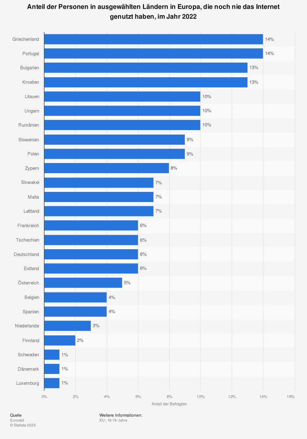 Statistik: Anteil der Personen in der Europäischen Union (EU-28), die noch nie das Internet genutzt haben, nach Ländern im Jahr 2017 | Statista