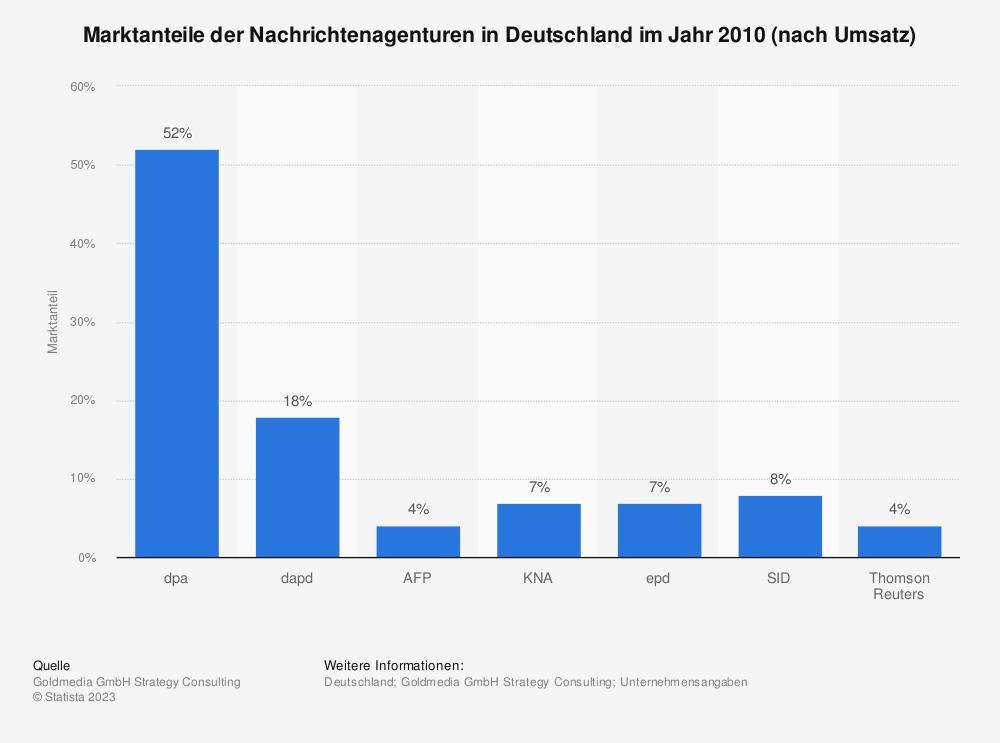 Statistik: Marktanteile der Nachrichtenagenturen in Deutschland im Jahr 2010 (nach Umsatz) | Statista