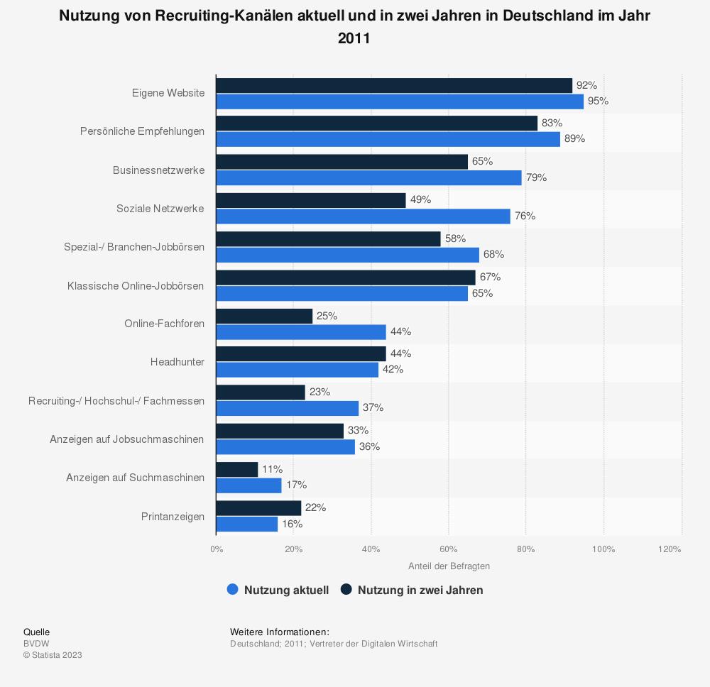 Statistik: Nutzung von Recruiting-Kanälen aktuell und in zwei Jahren in Deutschland im Jahr 2011 | Statista