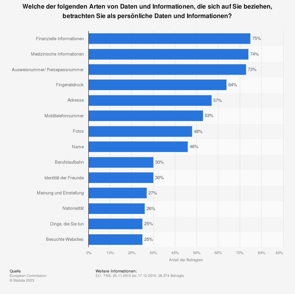 Statistik: Welche der folgenden Arten von Daten und Informationen, die sich auf Sie beziehen, betrachten Sie als persönliche Daten und Informationen? | Statista